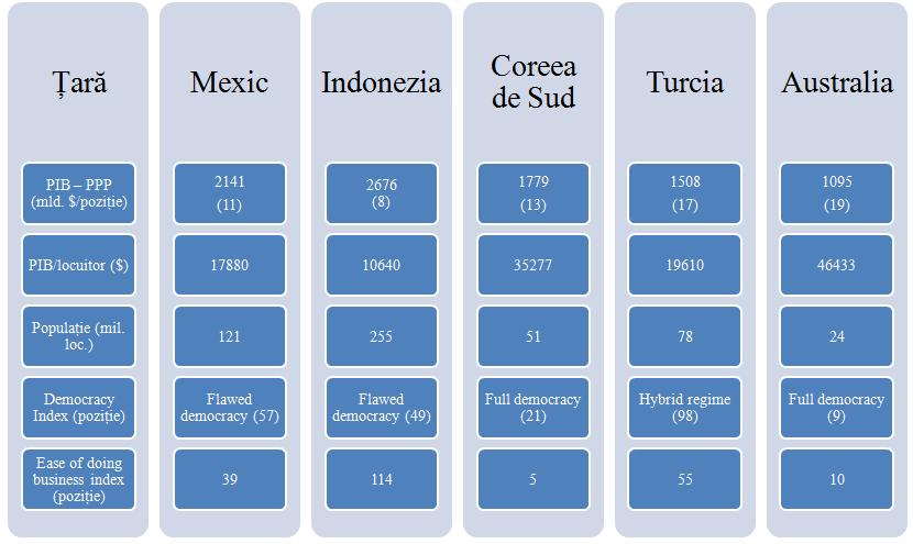 Prezentare comparativa a tarilor MIKTA