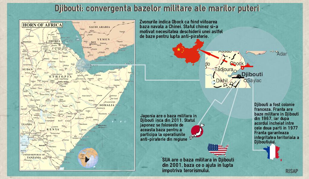 Infografic RISAP care prezinta bazele militare din Djibouti operate de China, Statele Unite, Japonia si Franta