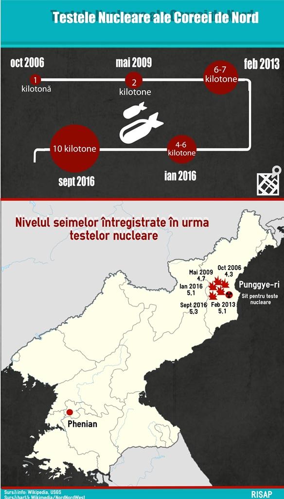 Teste Nucleare Coreea de Nord