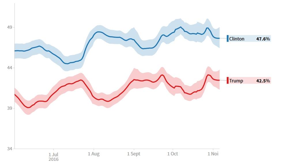Evoluția sondajelor de opinie publică în cursa Clinton vs. Trump