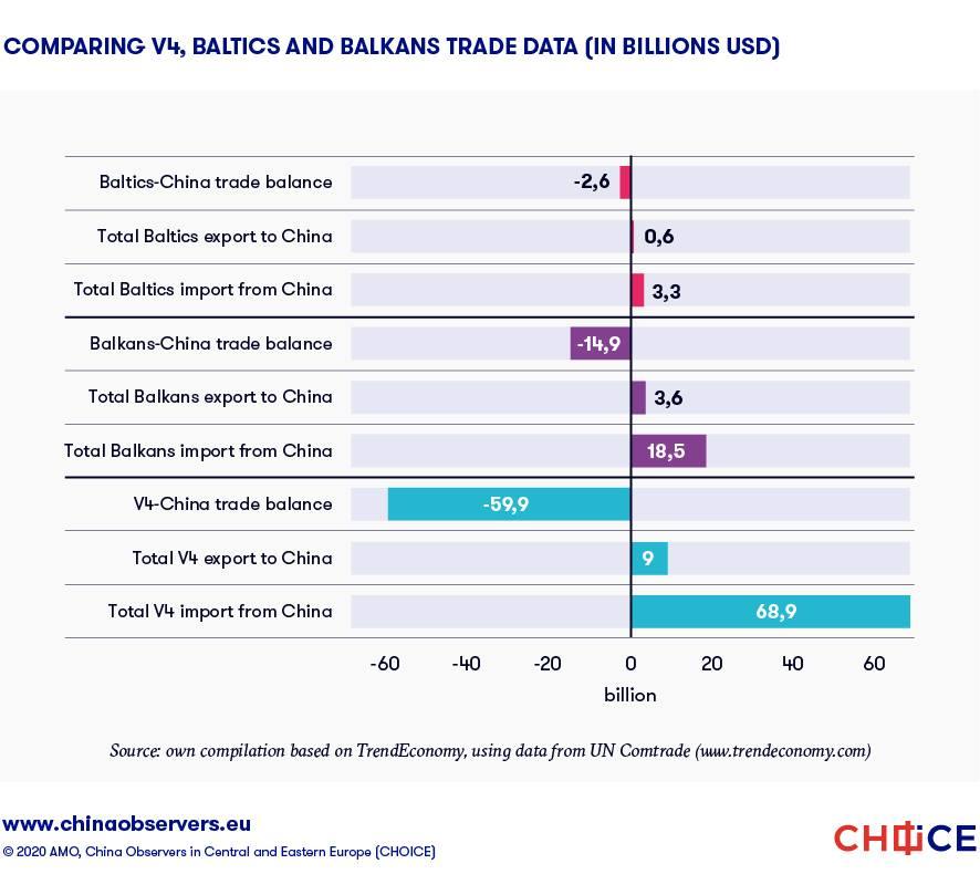 Infografic balanța comerciala China-CEE